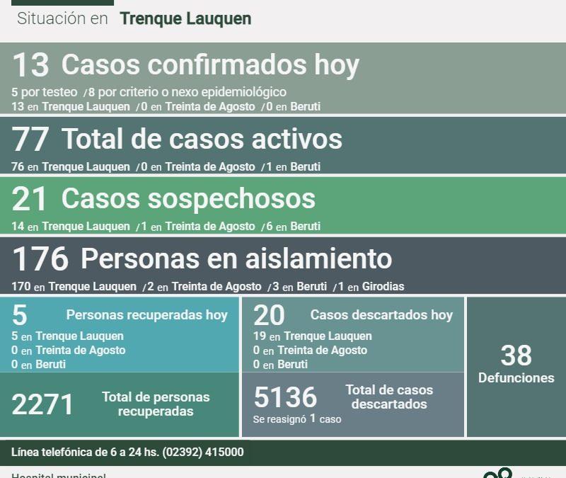 COVID-19: LOS CASOS ACTIVOS ASCENDIERON A 77 EN TODO EL DISTRITO