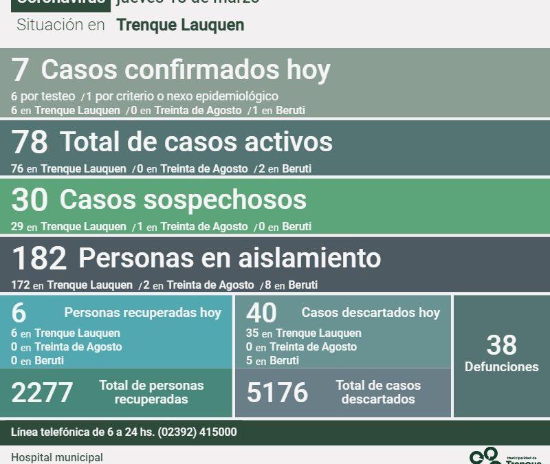 HUBO SIETE NUEVOS CASOS DE COVID-19 CONFIRMADOS Y SE RECUPERARON SEIS PERSONAS MÁS, CON UNA MÍNIMA SUBA DE CASOS ACTIVOS: SON 78