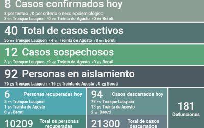 HAY 40 CASOS ACTIVOS DE COVID-19 EN EL DISTRITO