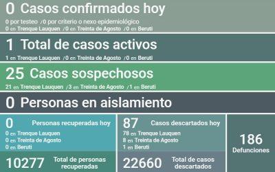 SE MANTIENE EL ÚNICO CASO ACTIVO DE COVID-19 EN EL DISTRITO, AL NO REGISTRARSE NUEVOS CASOS POSITIVOS Y TAMPOCO CASOS RECUPERADOS