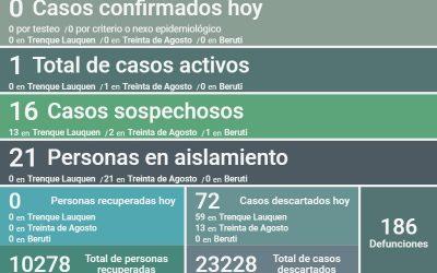 COVID-19:  FUERON DESCARTADOS 72 CASOS Y AL NO REPORTARSE NINGÚN NUEVO POSITIVO, SIGUE HABIENDO UN SOLO CASO ACTIVO
