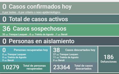 COVID-19: FUERON DESCARTADOS OTROS 38 CASOS