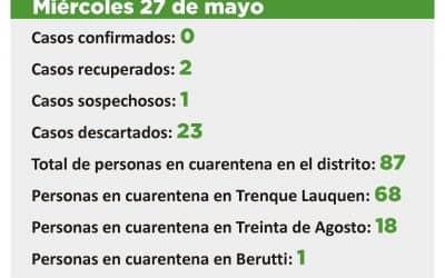 CORONAVIRUS: QUEDAN 87 PERSONAS EN CUARENTENA EN EL DISTRITO, 68 EN TRENQUE LAUQUEN, 18 EN TREINTA DE AGOSTO Y UNA EN BERUTTI