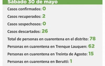 FUERON DESCARTADOS LOS DOS CASOS SOSPECHOSOS Y NO QUEDA NINGUNO CON ESE CRITERIO