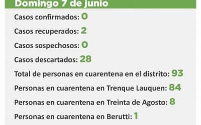 CORONAVIRUS: HAY 93 PERSONAS EN CUARENTENA Y 571 YA FUERON DADAS DE ALTA DE ESA CONDICIÓN