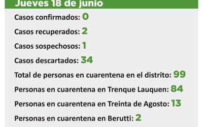 CORONAVIRUS: SIGUE HABIENDO UN CASO SOSPECHOSO Y 99 PERSONAS EN CUARENTENA EN TODO EL DISTRITO