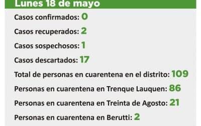 CORONAVIRUS: UN CASO SOSPECHOSO Y 109 PERSONAS EN CUARENTENA, 86 EN TRENQUE LAUQUEN, 21 EN TREINTA DE AGOSTO Y DOS EN BERUTTI