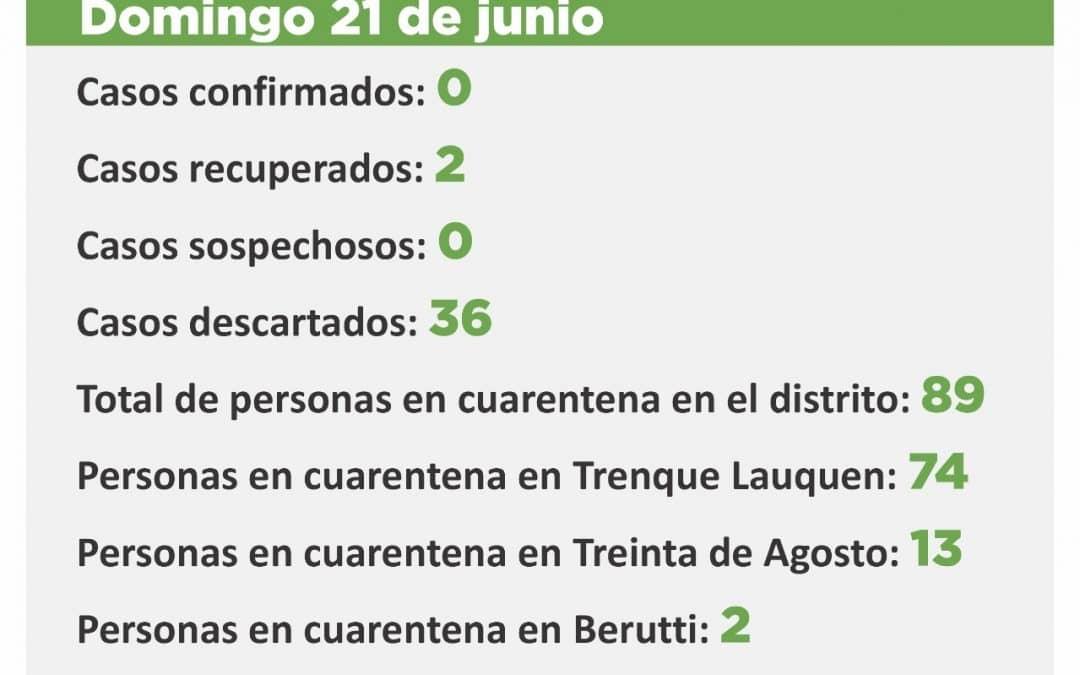COVID-19:  SON 89 LAS PERSONAS EN CUARENTENA EN TODO EL DISTRITO