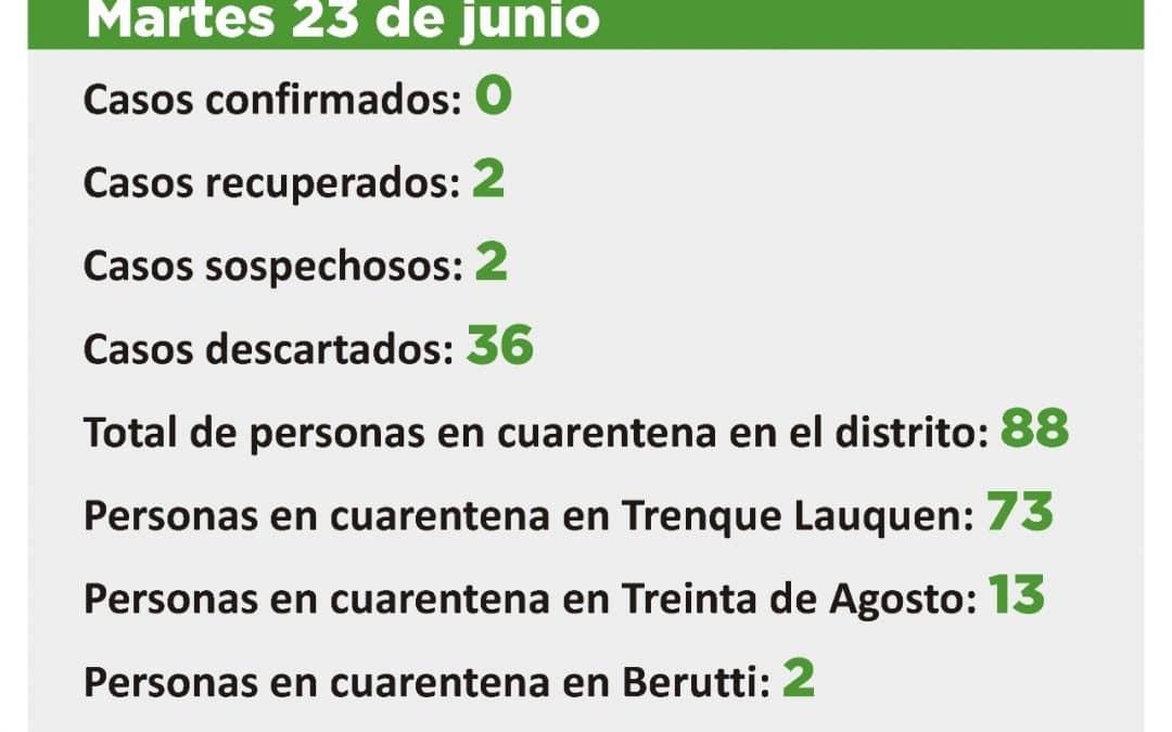 CORONAVIRUS:  DOS CASOS SOSPECHOSOS, 88 PERSONAS EN CUARENTENA Y 677 DADAS DE ALTA DE ESA CONDICIÓN