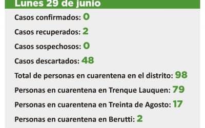 CORONAVIRUS: LOS TRES CASOS SOSPECHOSOS QUEDARON DESCARTADOS Y AHORA NO HAY NINGUNO EN ESA CONDICIÓN
