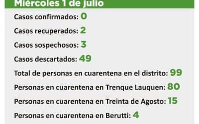 CORONAVIRUS:  FUE DESCARTADO EL CASO SOSPECHOSO PENDIENTE E INGRESARON TRES EN ESA CONDICIÓN