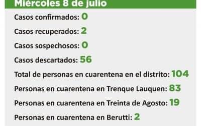 CORONAVIRUS: HAY 104 PERSONAS EN CUARENTENA EN TODO EL DISTRITO