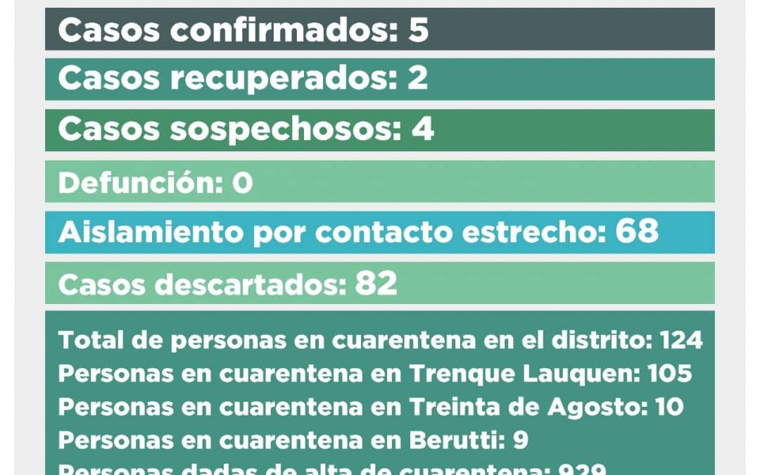 CORONAVIRUS: DE LOS 12 CASOS SOSPECHOSOS PENDIENTES, 11 FUERON DESCARTADOS Y UNO DIO POSITIVO