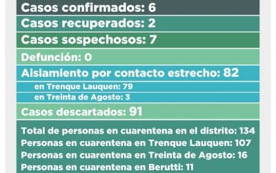CORONAVIRUS: CINCO CASOS SOSPECHOSOS FUERON DESCARTADOS Y CON EL REGISTRO DE SEIS NUEVOS, AHORA QUEDAN SIETE EN ESA CONDICIÓN