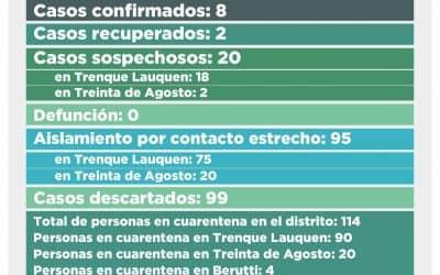 CORONAVIRUS: SE MANTIENEN EN OCHO LOS CASOS CONFIRMADOS Y SON 20 LOS CASOS SOSPECHOSOS