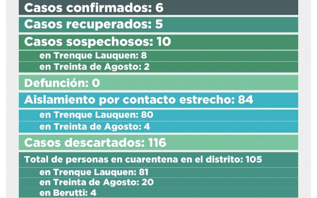 COVID-19: SE RECUPERARON OTRAS DOS PERSONAS -AHORA SON CINCO LOS QUE ESTÁN EN ESA CONDICIÓN- Y BAJARON A SEIS LOS CASOS CONFIRMADOS