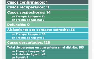 COVID-19: SE RECUPERÓ OTRA PERSONA Y QUEDA UN SÓLO CASO CONFIRMADO