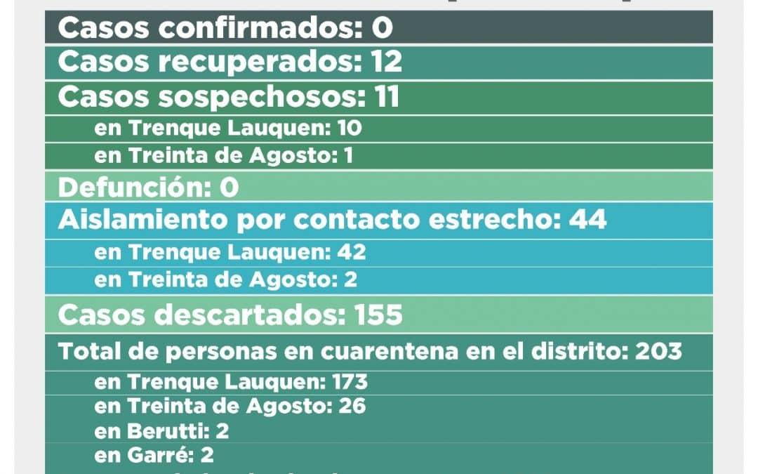 COVID-19: SON 11 LOS CASOS SOSPECHOSOS EN EL DISTRITO