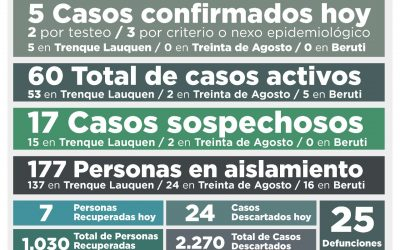 COVID-19: CON CINCO NUEVOS CASOS CONFIRMADOS Y SIETE PERSONAS MÁS RECUPERADAS, LOS CASOS ACTIVOS BAJAN A 60