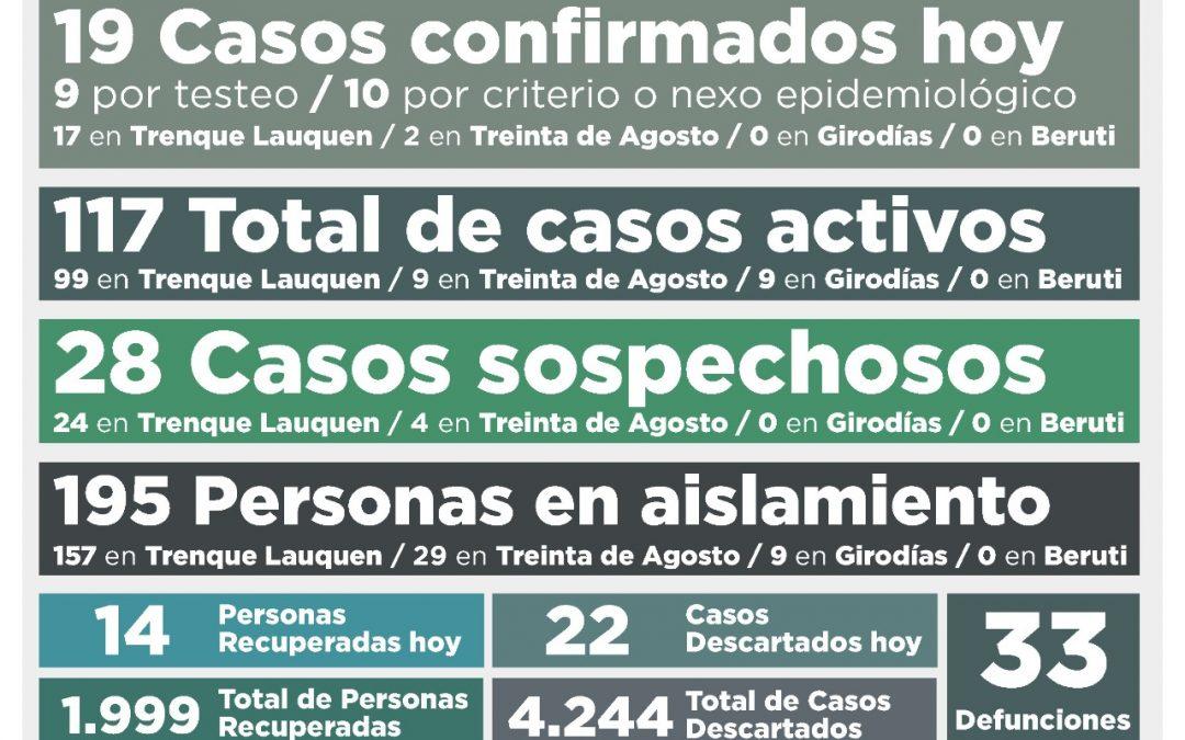 COVID-19: HUBO 19 NUEVOS CASOS CONFIRMADOS Y SE RECUPERARON 14 PERSONAS MÁS, POR LO QUE EL NÚMERO DE ACTIVOS ASCENDIÓ A 117