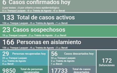 COVID-19: CON SEIS NUEVOS CASOS CONFIRMADOS, DOS DECESOS Y OTRAS 29 PERSONAS RECUPERADAS, LOS CASOS ACTIVOS EN EL DISTRITO SON 133