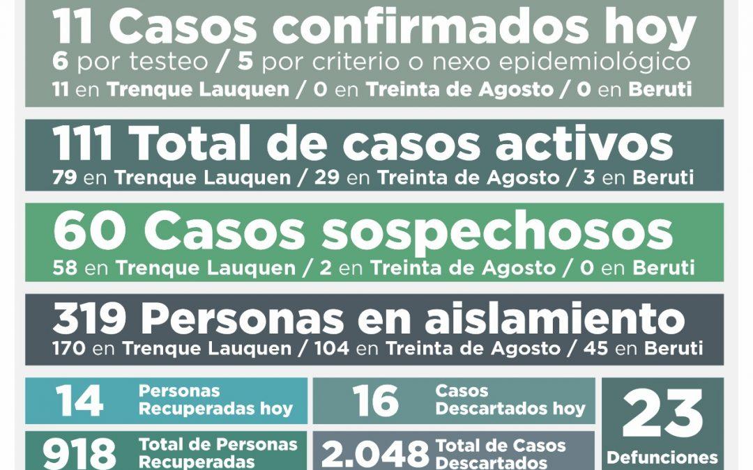 COVID-19: CON 11 NUEVOS CASOS CONFIRMADOS Y 14 PERSONAS RECUPERADAS MÁS, EL NÚMERO DE ACTIVOS TUVO OTRA BAJA: SON 111
