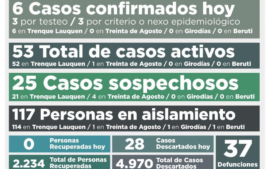 COVID-19: CON SEIS NUEVOS CASOS CONFIRMADOS Y SIN PERSONAS RECUPERADAS, LOS CASOS ACTIVOS EN EL DISTRITO SUBIERON A 53