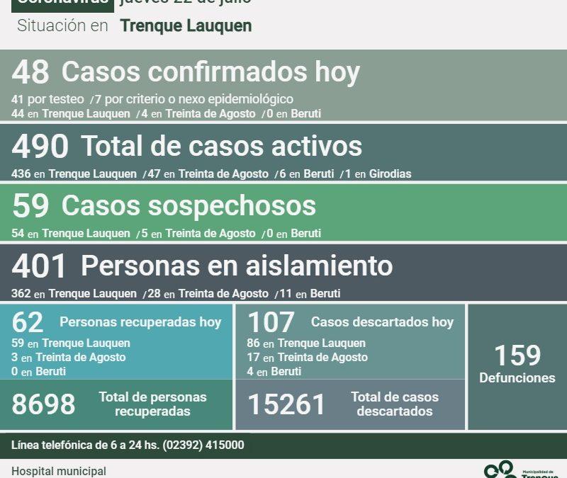 COVID-19: HUBO 48 NUEVOS CASOS POSITIVOS, DOS DECESOS, 62 PERSONAS RECUPERADAS Y 107 CASOS DESCARTADOS, SIENDO 490 LOS CASOS ACTIVOS
