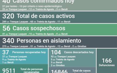 SE CONFIRMARON 40 NUEVOS CASOS DE COVID-19, HUBO 37 PERSONAS MÁS RECUPERADAS Y 104 CASOS DESCARTADOS, SIENDO 320 LOS CASOS ACTIVOS