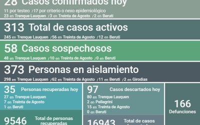 COVID-19: LOS CASOS ACTIVOS EN EL DISTRITO SON 313