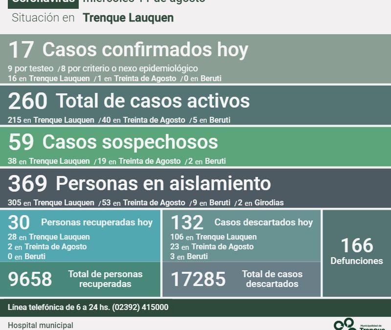 COVID-19:  CON 17 NUEVOS CASOS CONFIRMADOS, OTRAS 30 PERSONAS RECUPERADAS Y 132 CASOS DESCARTADOS, LOS CASOS ACTIVOS SON 260