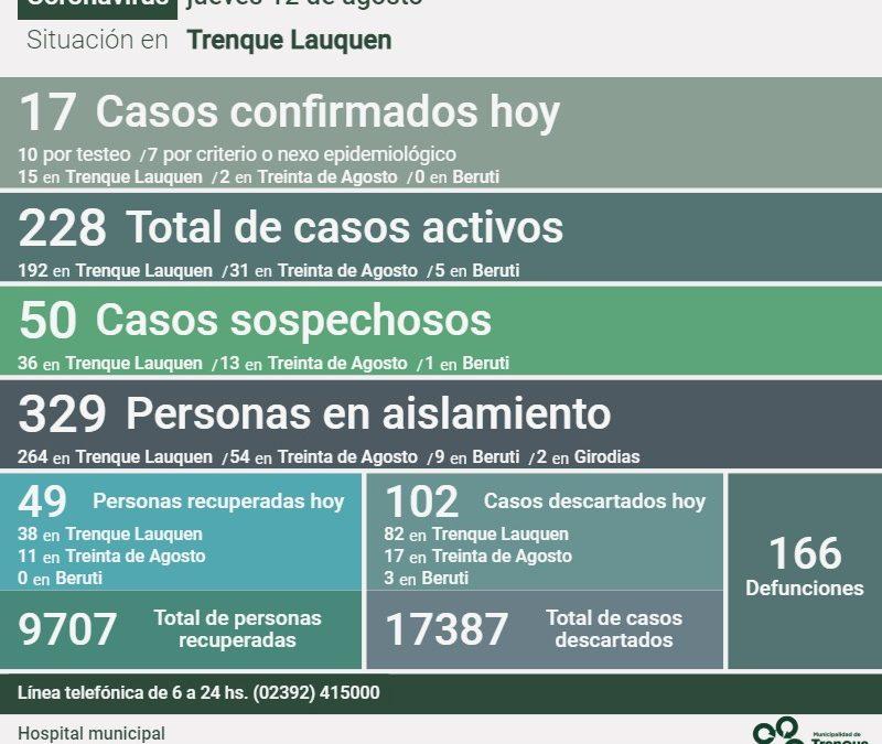 COVID-19: HAY 228 CASOS ACTIVOS EN EL DISTRITO
