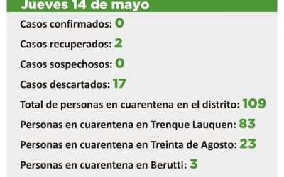 CORONAVIRUS: 109 PERSONAS EN CUARENTENA, 388 YA TUVIERON EL ALTA HABIENDO ESTADO EN ESA CONDICIÓN Y NO HAY CASOS SOSPECHOSOS