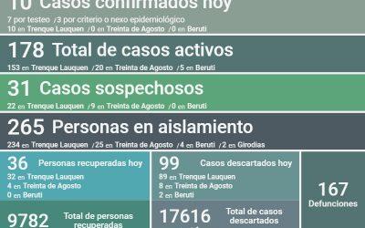 HAY EN EL DISTRITO 178 CASOS ACTIVOS DE COVID-19