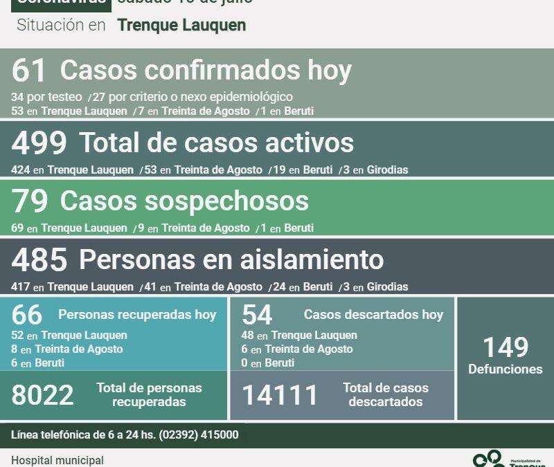 COVID-19: LOS CASOS ACTIVOS EN EL DISTRITO SON 499