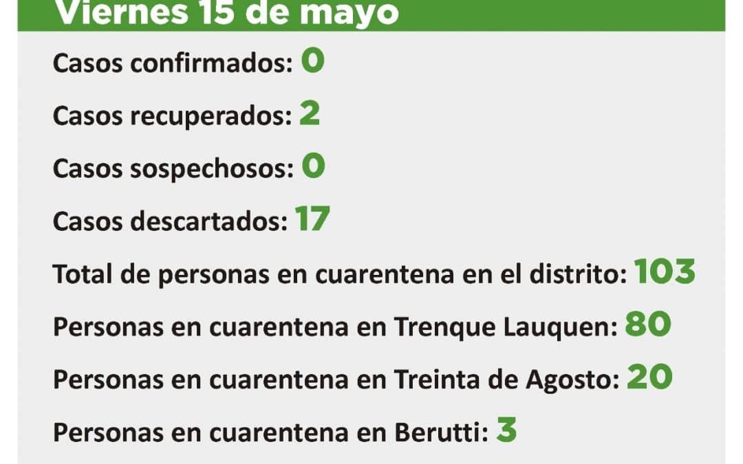 CORONAVIRUS: SIN CASOS SOSPECHOSOS, CON 103 PERSONAS EN CUARENTENA EN TODO EL DISTRITO Y 399 DADAS DE ALTA